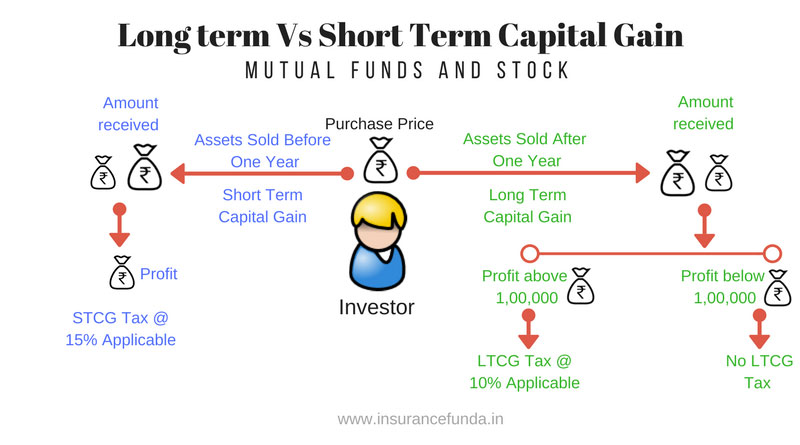 Tax rate on short term stock options